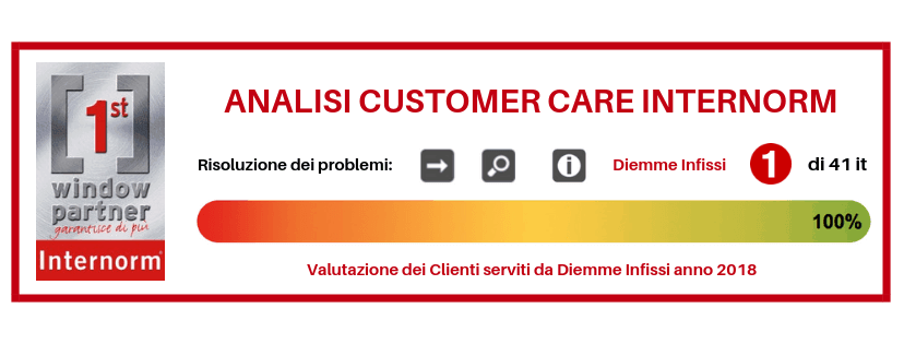 Immagine dell'analisi sulla Customer Care - Internorm